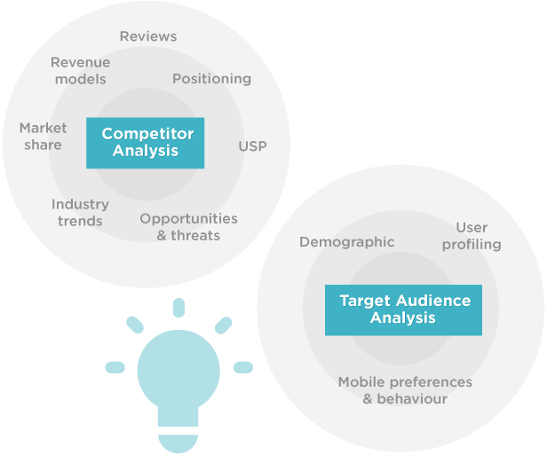 App Marketing Competitor And Target Audience Analysis App Marketing Competitor Analysis Marketing