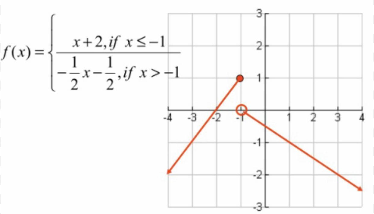 Worksheet Piecewise Functions Algebra 2 In 2021 Functions Algebra Algebra Worksheets [ 712 x 1242 Pixel ]