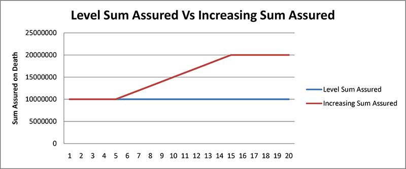 Lic Technical Term Premium Calculator Details And Review In 2020 Premium Calculator Term How To Plan