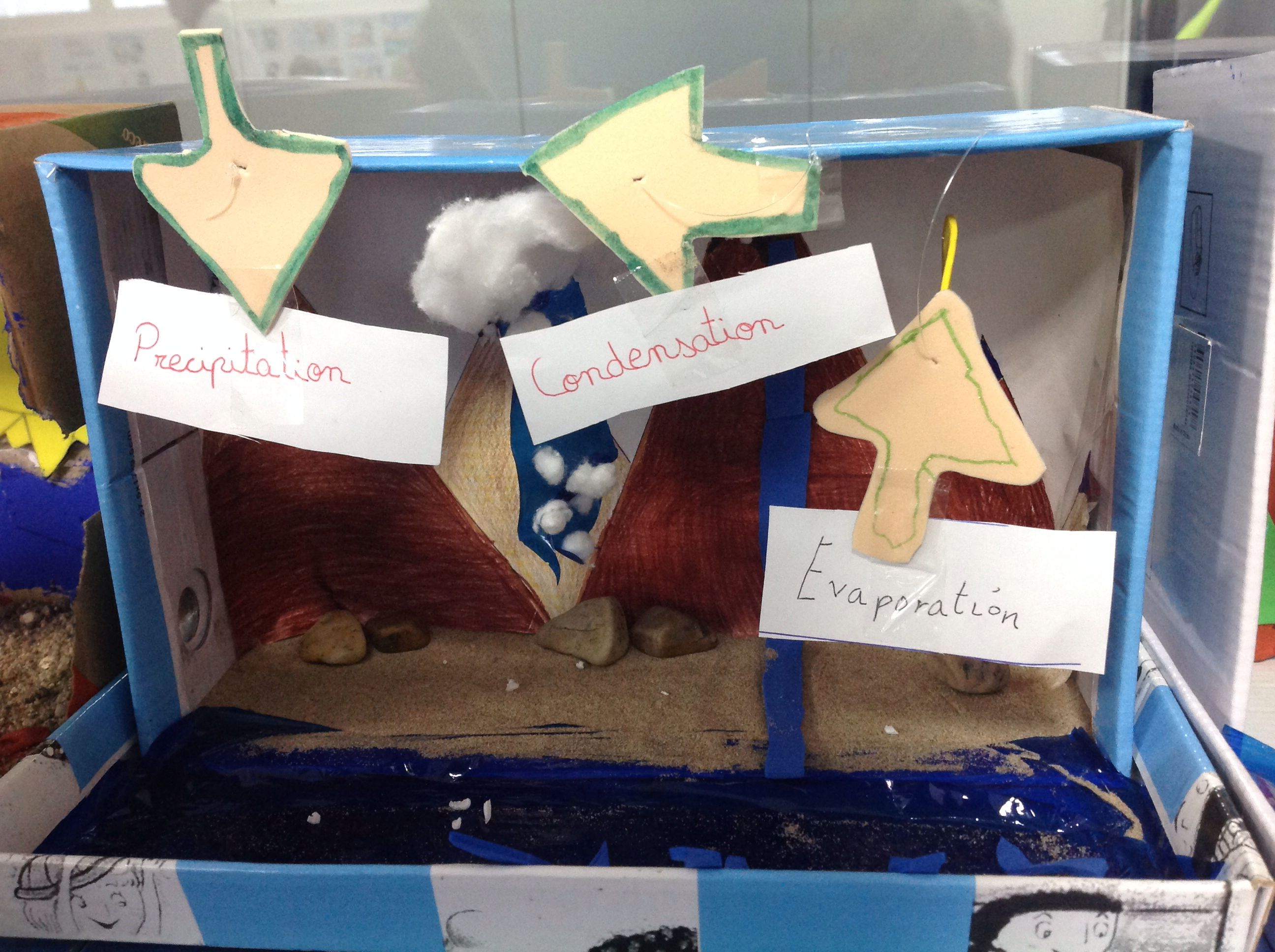Water Cycle Project By Third Graders