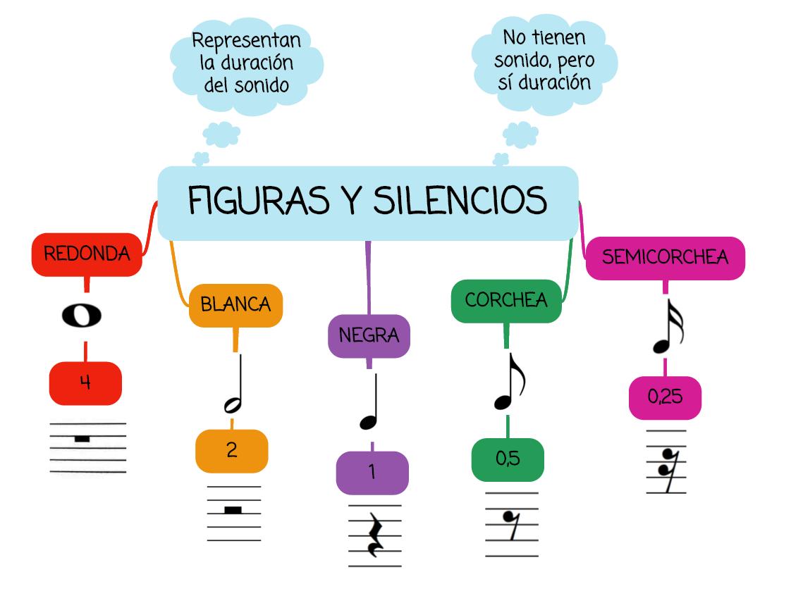 Las Figuras Y Silencios Musicales Con Su Correspondiente Silencio Y La Duración De Ambos Actividades De Educación Musical Educacion Musical Enseñanza Musical