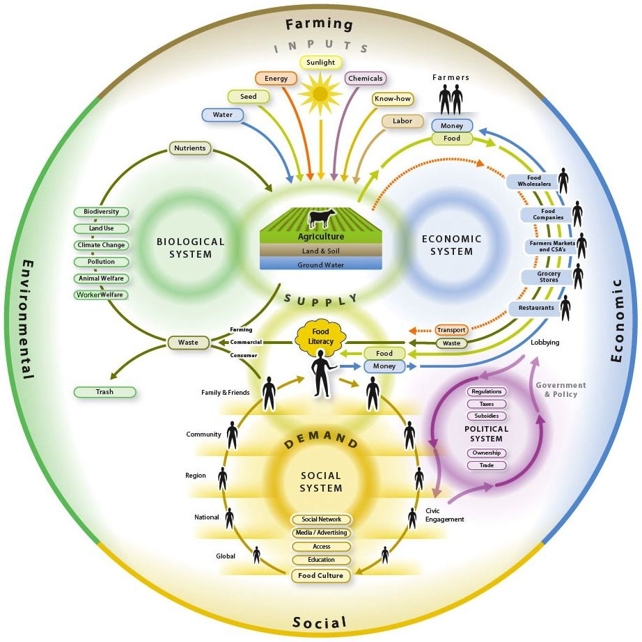 Mapping our food system circles within circles gail