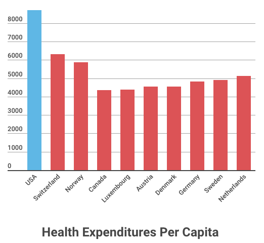How Does The Us Compare To Countries With Universal Health Care