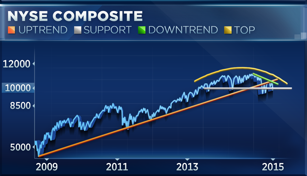 Begin of the down trend...