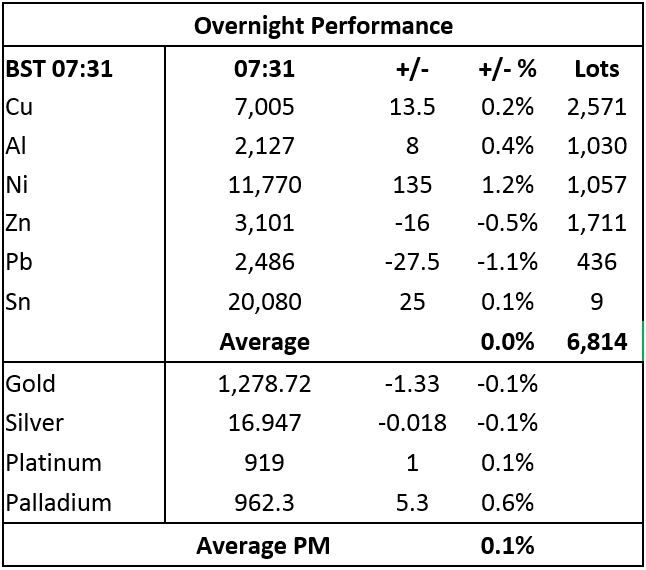 Metals Morning View Gold Prices
