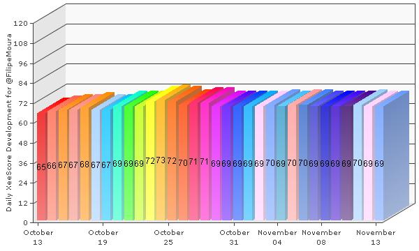 My latest XeeMe XeeScore report. It shows the daily score development on my XeeMe. See my entire social presence: http://xeeme.com/FilipeMoura Get your own social presence tool: http://xeeme.com/?r=50B*n2j3Eb7B