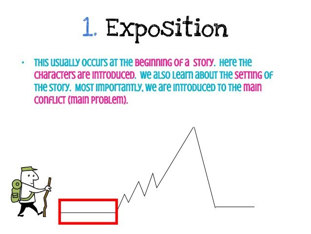 1 Exposition This Usually Occurs At The Beginning Of A Story Here The Characters Are Introduced We Also Learn Classroom Helps Plot Diagram Library Lessons
