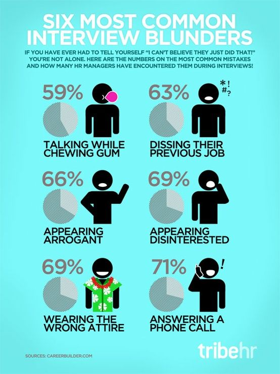 Six Most Common Interview Blunders Infographic Job Interview Interview Skills Job Interview Attire