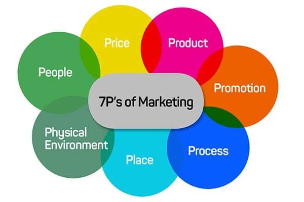 7 P's for Digital Branding