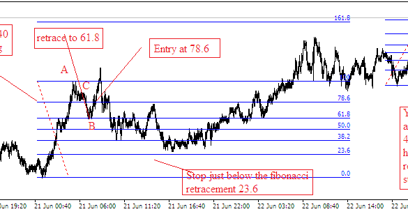 How To Trade Gold And Us Dollar Futures Ly Risk Managment Make A Living