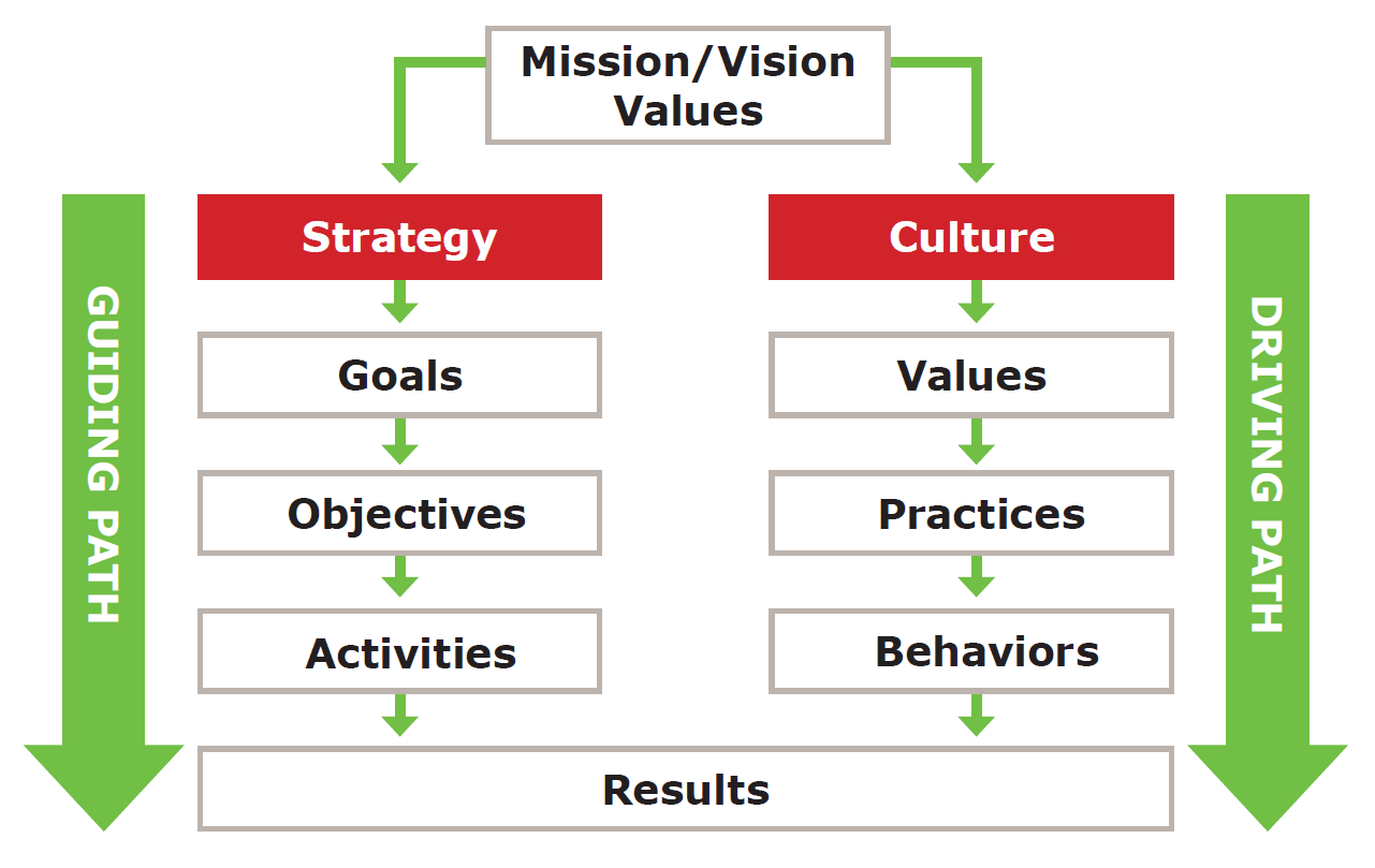 Organizational Culture More Important Than Strategy  Change