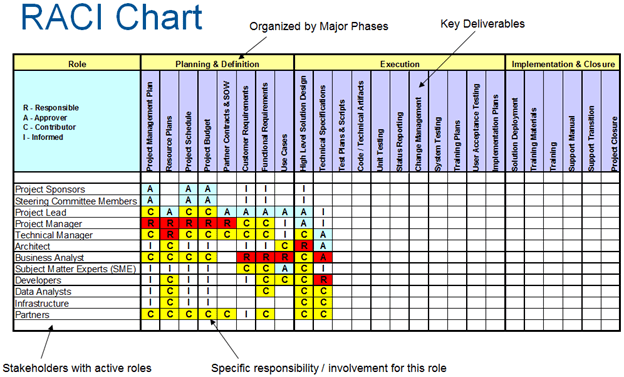 Raci Chart  How To Create Raci Charting In Sharepoint