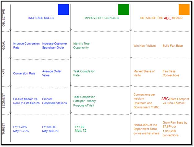Retail: Digital Marketing Measurement Model   Marketing ...