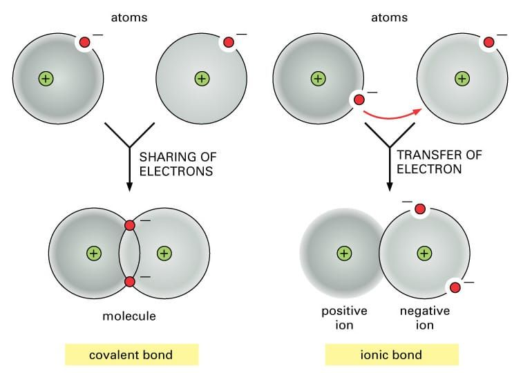 Ionic And Covalent Bonds Ionic Bonding Covalent Bonding Teaching Chemistry