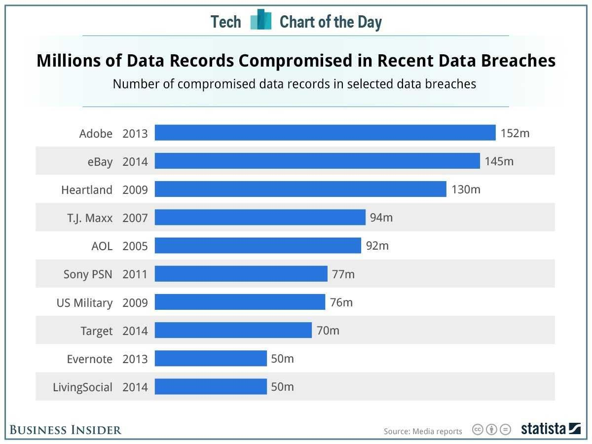 chart of the day  the worst company data breaches ever
