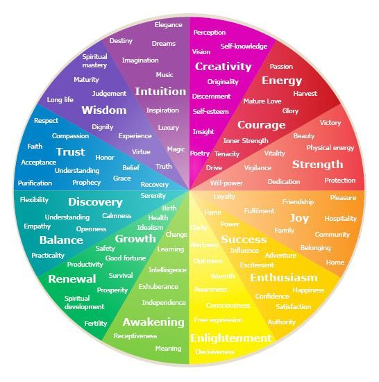 color emotion meanings - Google Search