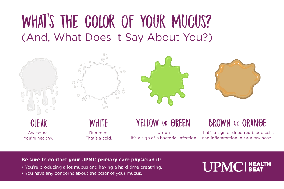 So What Does The Color Of Your Mucus Mean Health Care Health