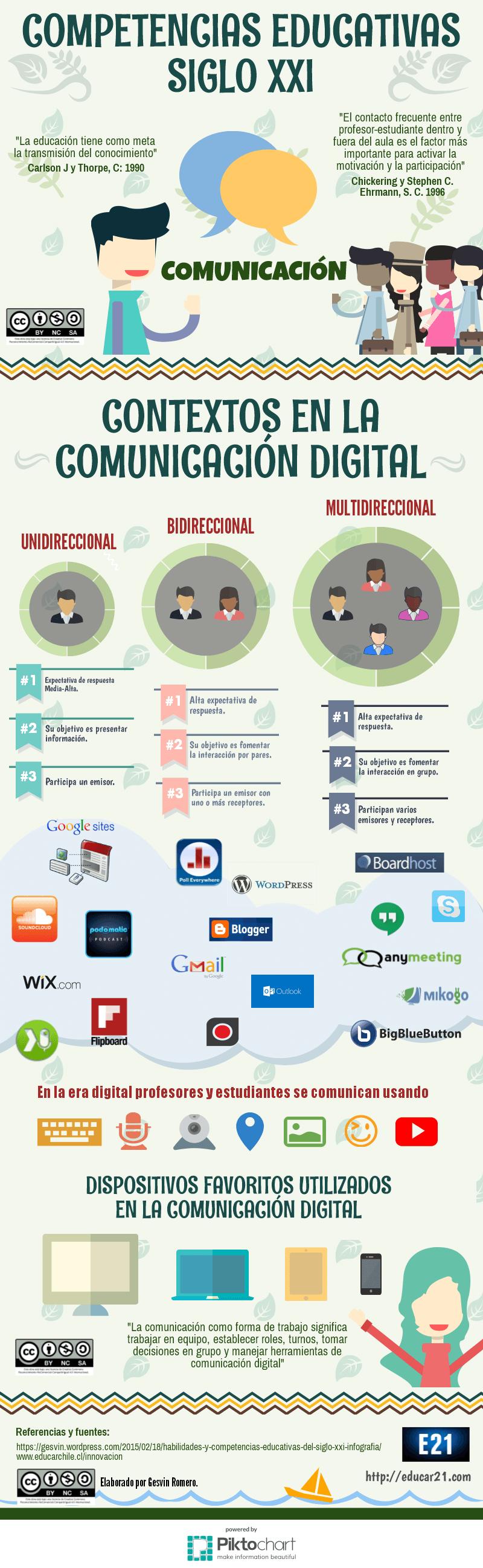 Competencias Educativas Del Siglo Xxi Comunicación Infografía Competencias Educativas Educacion Teorias Del Aprendizaje