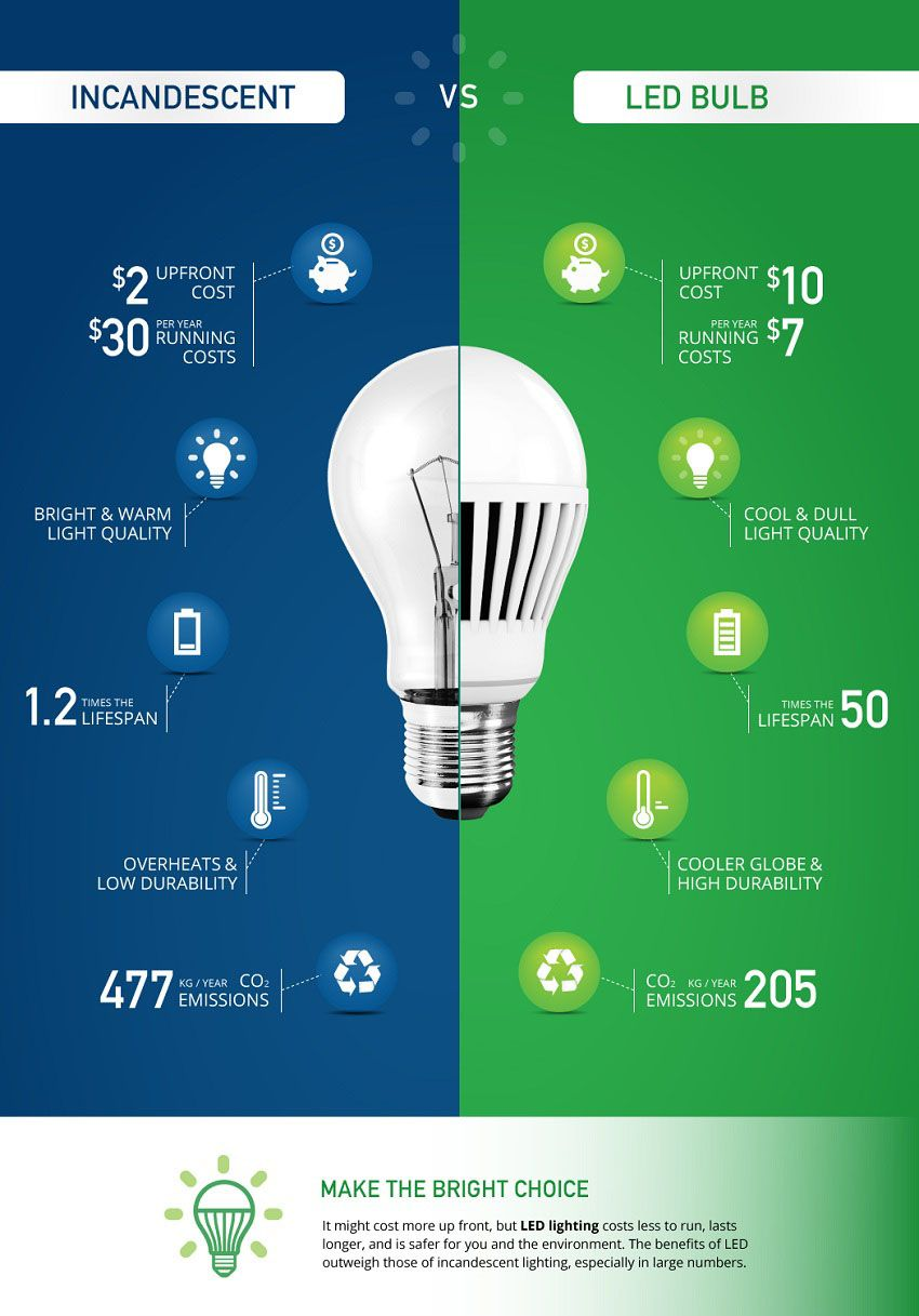 Led Technology Is The Smartest Option For Lighting Designs Schedule Today Your Free On Site Analysis And Led Lights Led Light Fixtures Led Landscape Lighting