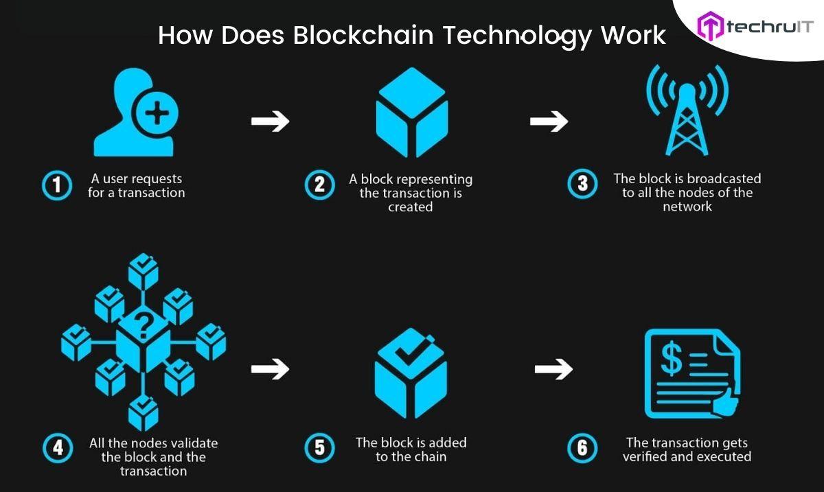 How Does Blockchain Technology Work Blockchain Technology Blockchain Cryptocurrency