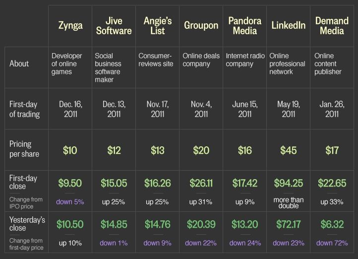 Recent Tech IPOs Fizziling 2012 | Online business, Social