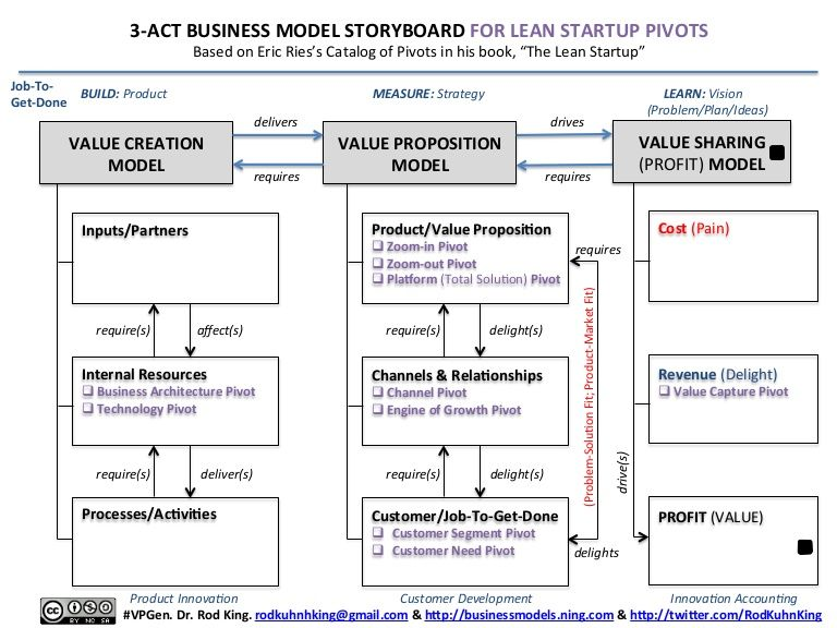 3-25499837 by Rod King via Slideshare, 3-Act Business Model Storyboard for LEAN STARTUP PIVOTS: A Visual Template for Systematically Pivoting or Persevering in a Lean Startup