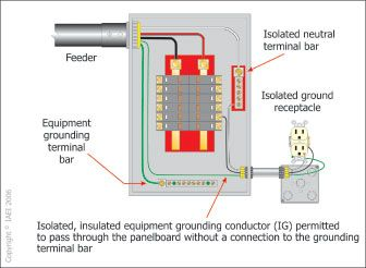 isolated ground diagram wiring source Isolated Ground Transformer Wiring Diagram Isolated Ground Bus