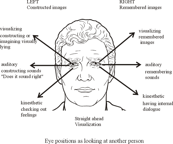 Eye Accessing Cues Cognitive Psychology Neuropsychology