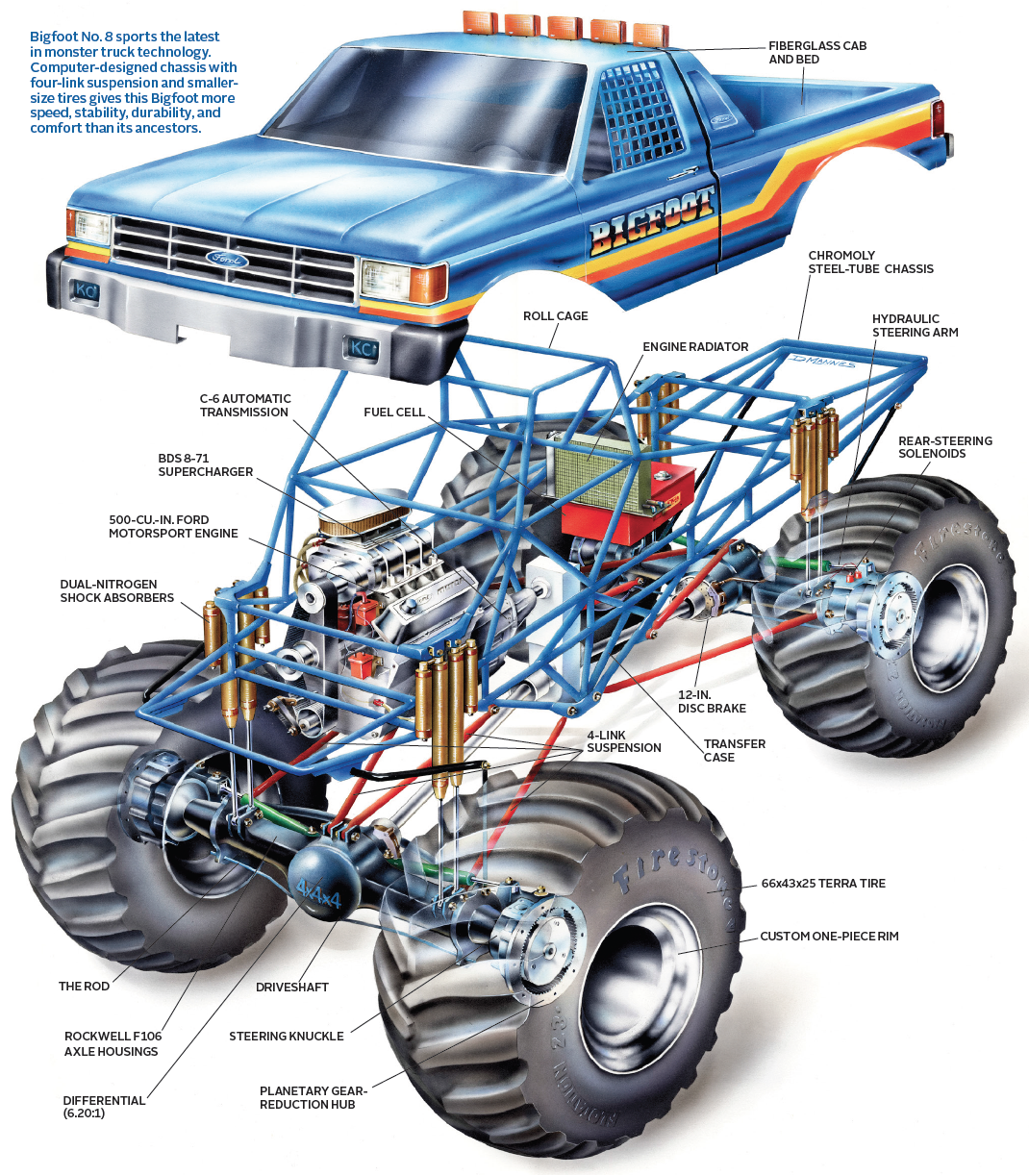 This Diagram Explains What S Inside A Monster Truck Like Bigfoot