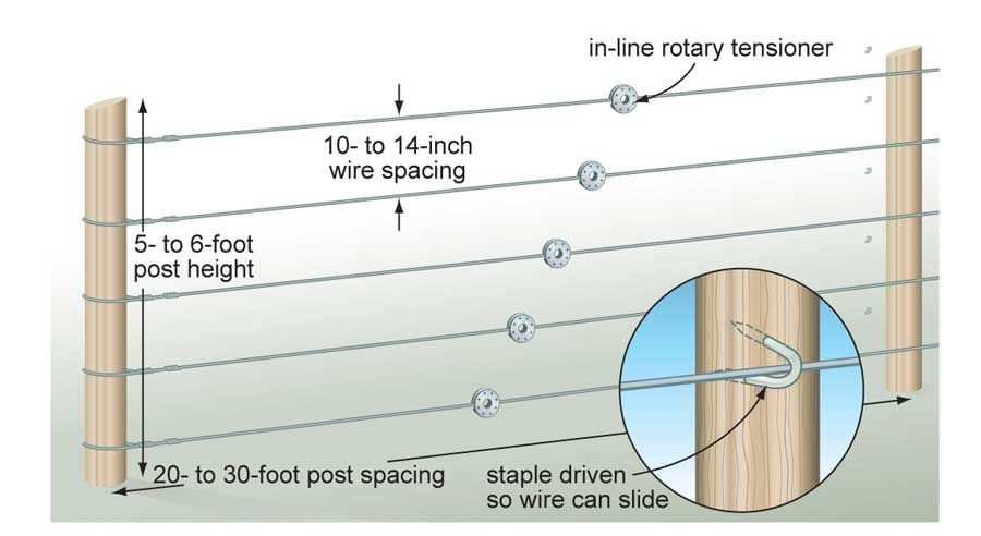 Electric Fence Maintenance Post Spacing Details