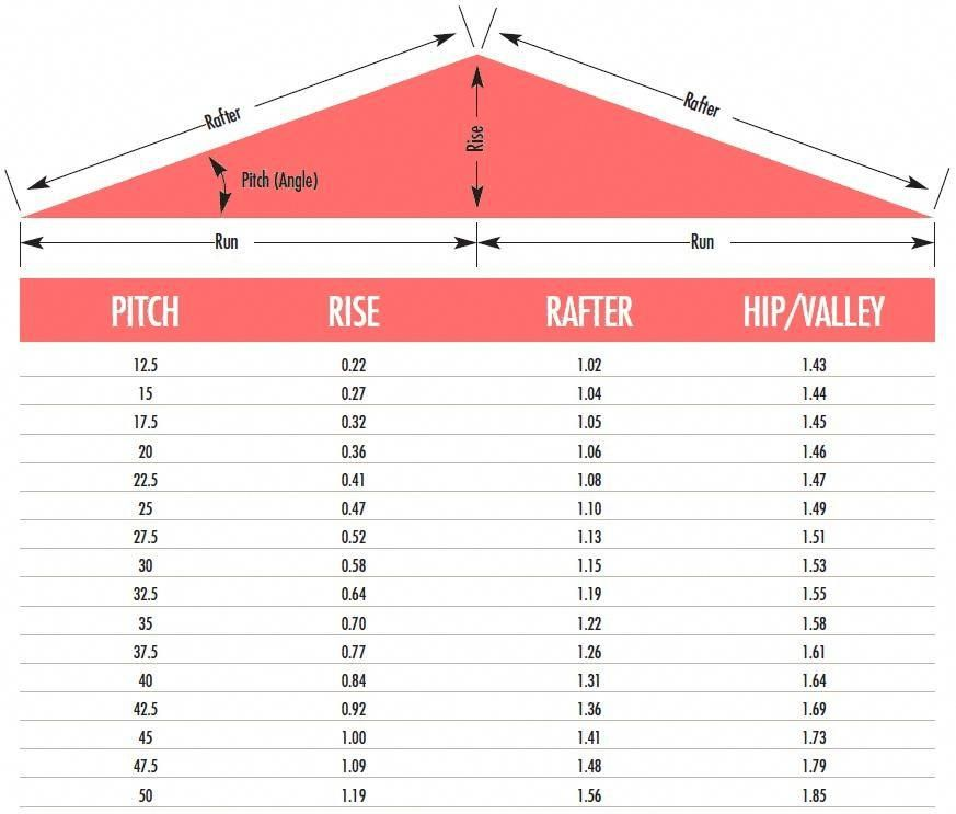 Roof pitch calculator #RoofingDesign | Roofing Design | Roof