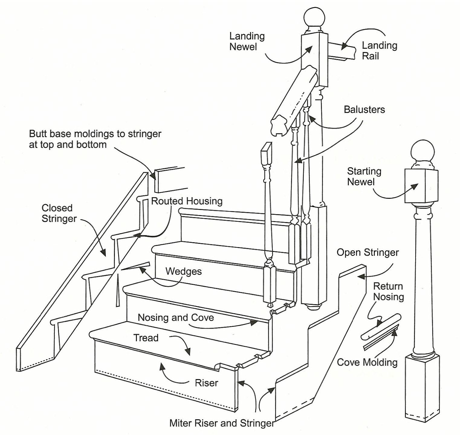Stair parts of a staircase stairs pinned by www modlar com