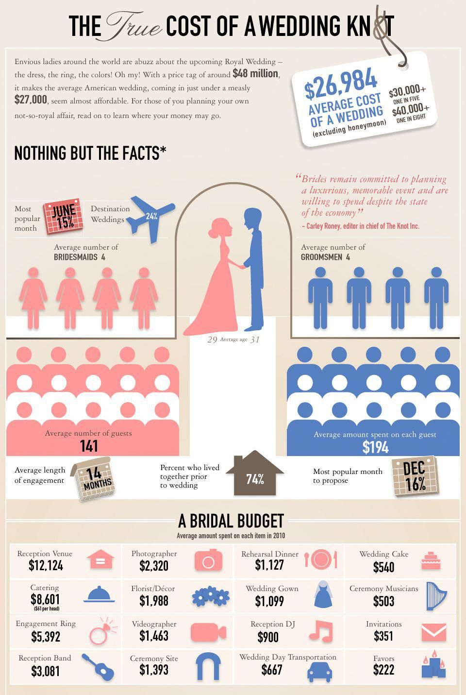 Average wedding cost infographic also why you should