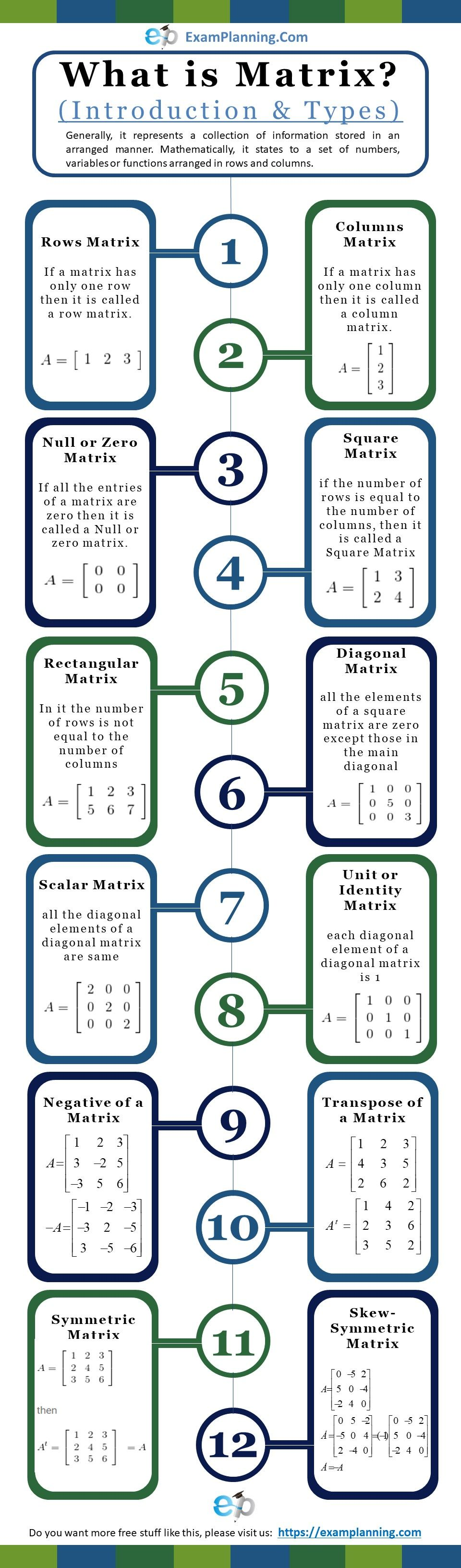 What Is Matrix In Math Introduction Types Matrices Operations Math Math Vocabulary Matrix