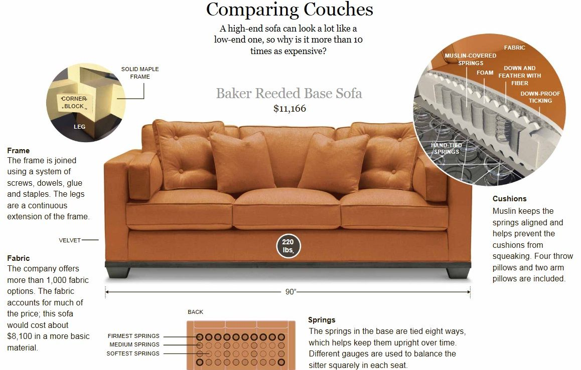 Comparing Couches Cheap Sofas Couch Interior Decorating Services Difference between couch and sofa