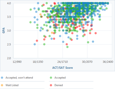 Do colleges focus more on your SAT scores or your regular grades ?