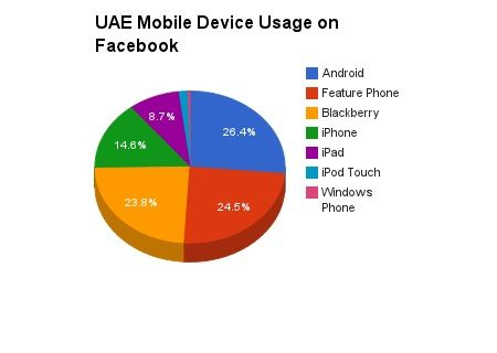 Interesting graphic on Facebook Mobile Device Usage in theUAE - what is a feature phone? via @njashanmal