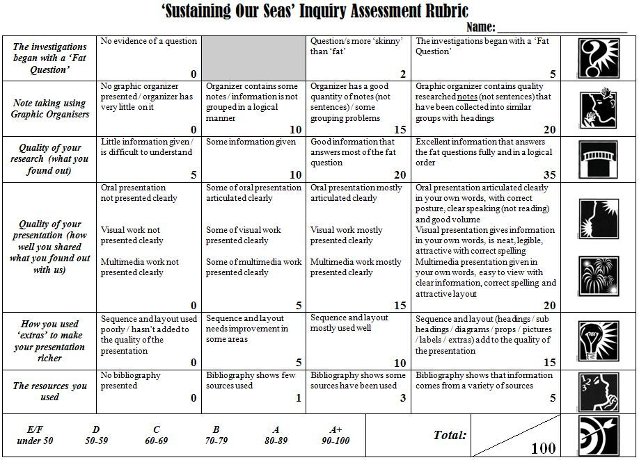 Sample assessment rubric for inquiry Assessment \ Surveys in - project evaluation template