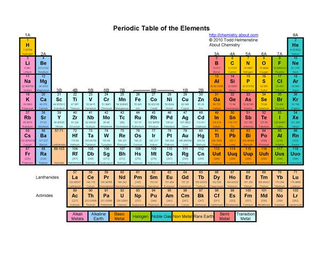 Printable periodic tables pdf colors periodic table for P table of element