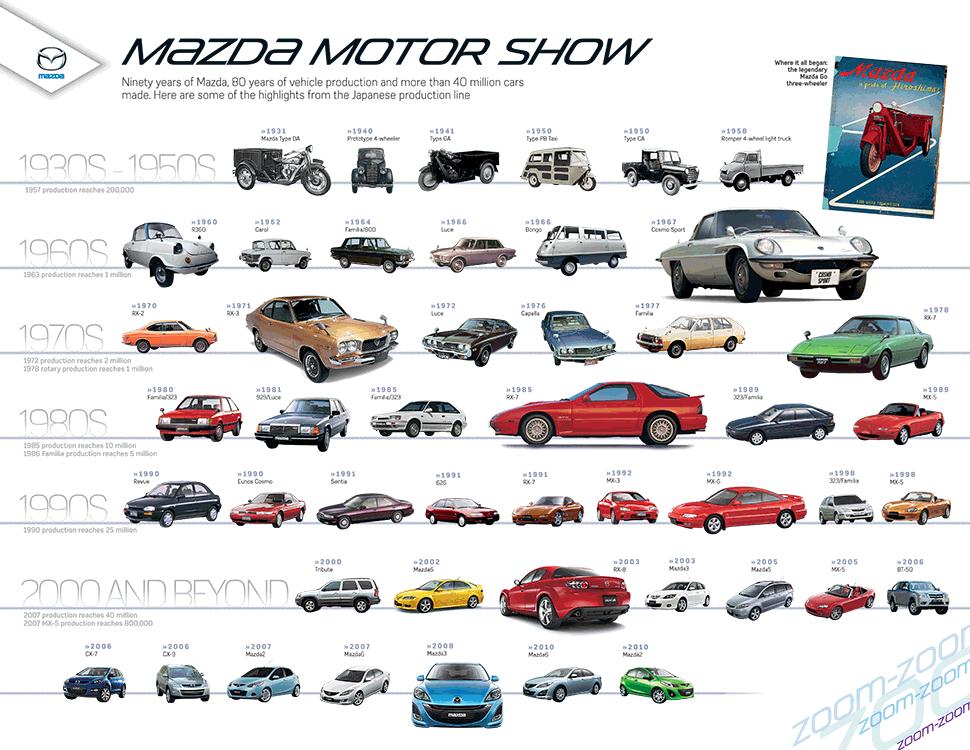 Mazda_Motor_Show_Poster.png (970×750) Mazda cars, Mazda