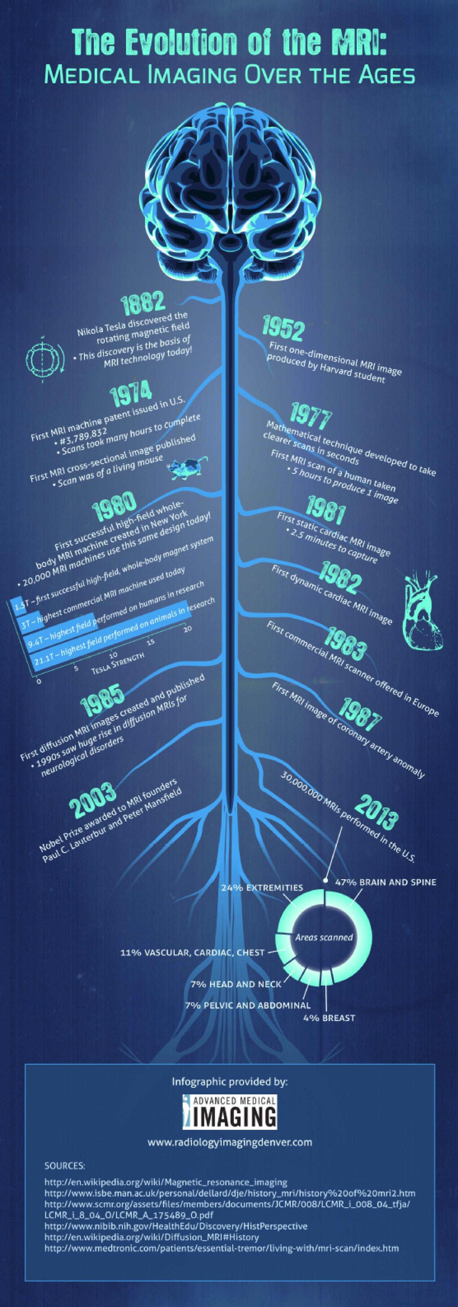 Historia de la Resonancia Magnética / The evolution of the MRI ...