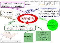 La Carte Mentale Sur Les Perimetres En 6eme Carte Mentale Carte Mentale Maths Schema Heuristique