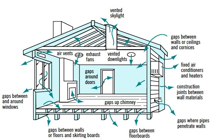 Cross Ventilation in House Designs for Natural Passive Air Flow ...