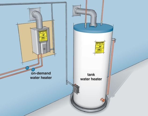Have You Considered Tankless Water Heaters On Demand Water