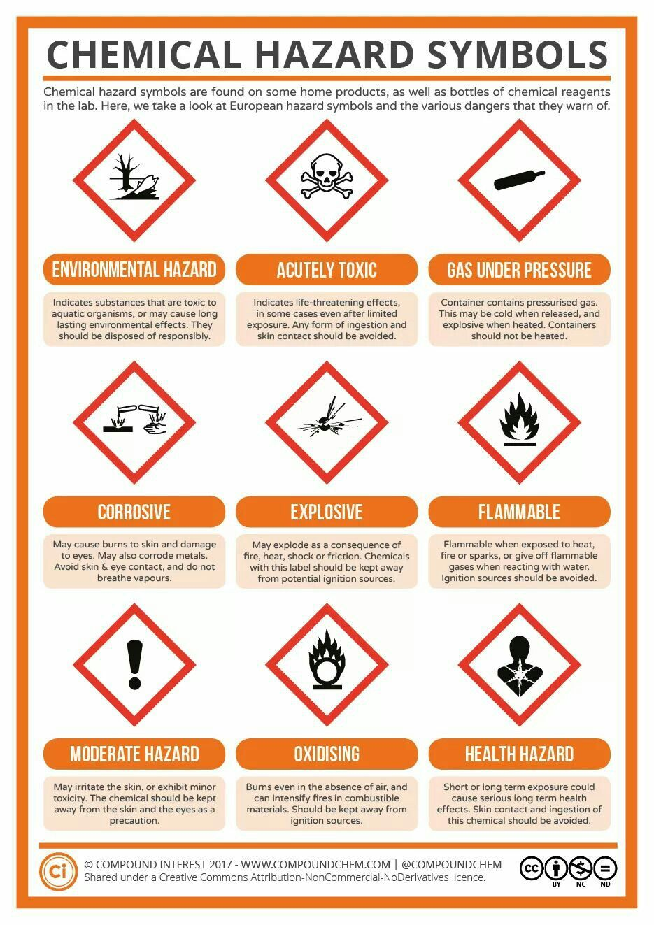 Pin by maribel eluani on compound pinterest with a look at the nine different hazard symbols commonly used to warn of chemical dangers these symbols are frequently encountered in the lab buycottarizona Image collections