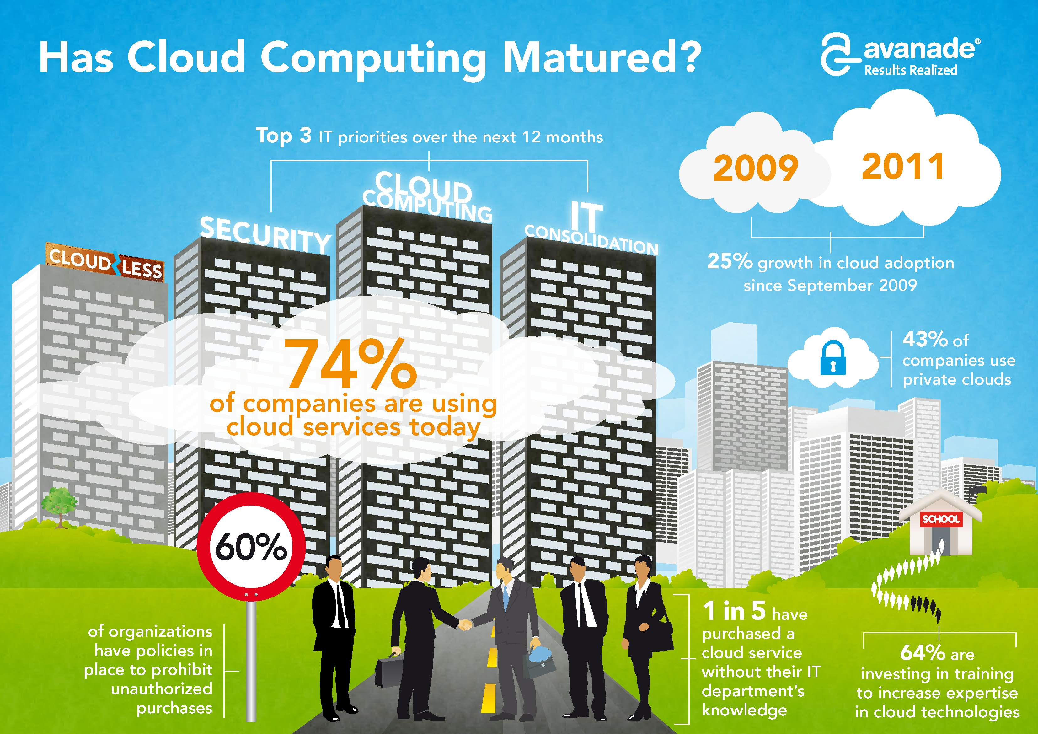 OMG Cloud Computing Infographics, Everything You Need To Know (Set 3)