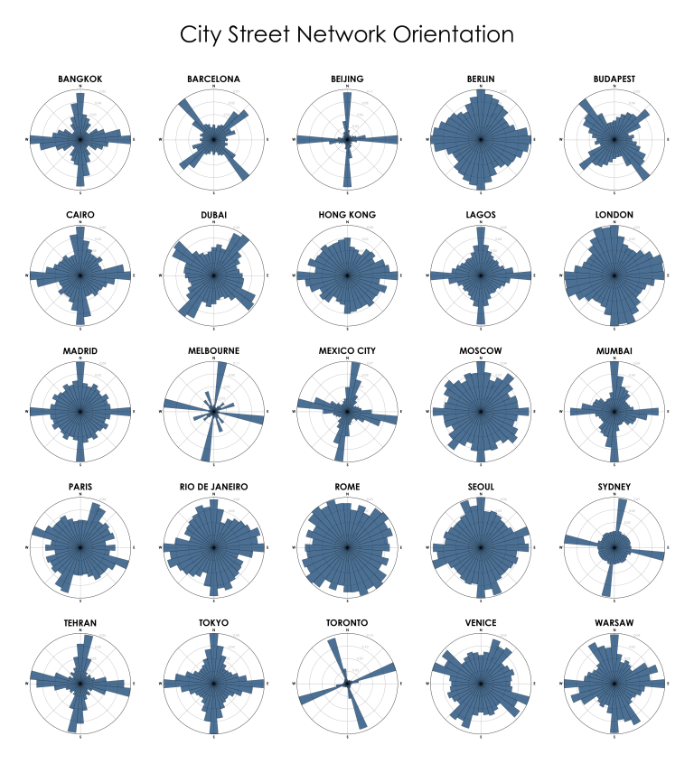City street network grid orientations, rose plot, polar