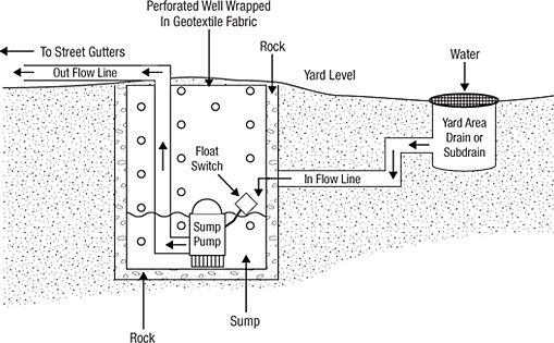 Pin by Anthony Martinez on Home Plumbing - Sump pump ...