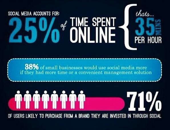 #Time spent online for #SocialMedia -- Welcome to the #Social Revolution