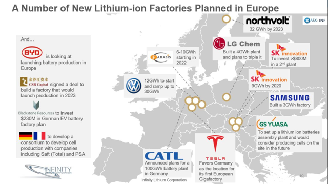 European Battery Plant Expansion And Their Implied Lithium Demands